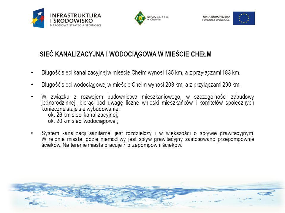 SIEĆ KANALIZACYJNA I WODOCIĄGOWA W MIEŚCIE CHEŁM Długość sieci kanalizacyjnej w mieście Chełm wynosi 135 km, a z przyłączami 183 km. Długość sieci wod