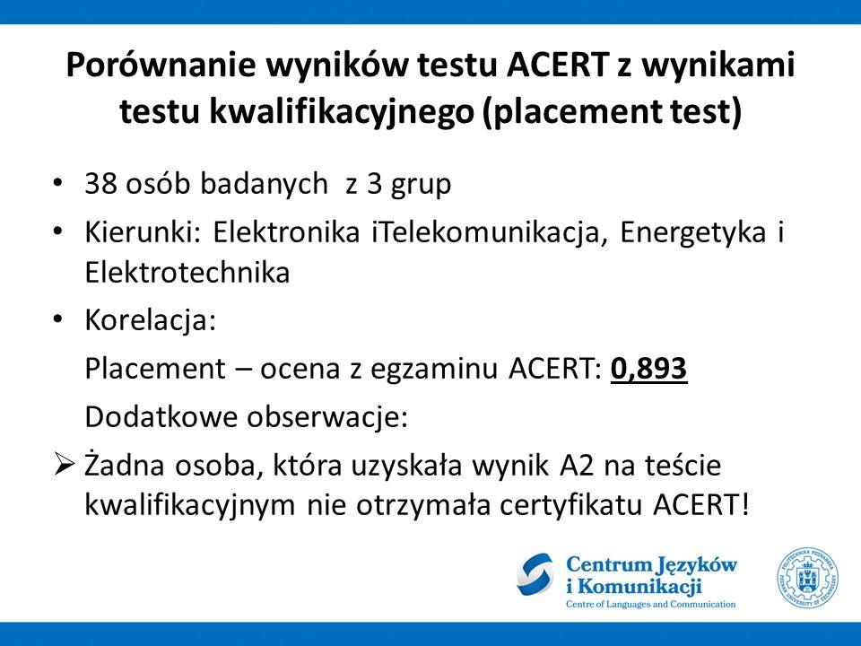 Porównanie wyników testu ACERT z wynikami testu kwalifikacyjnego (placement test) 38 osób badanych z 3 grup Kierunki: Elektronika iTelekomunikacja, Energetyka i Elektrotechnika Korelacja: Placement – ocena z egzaminu ACERT: 0,893 Dodatkowe obserwacje:  Żadna osoba, która uzyskała wynik A2 na teście kwalifikacyjnym nie otrzymała certyfikatu ACERT!