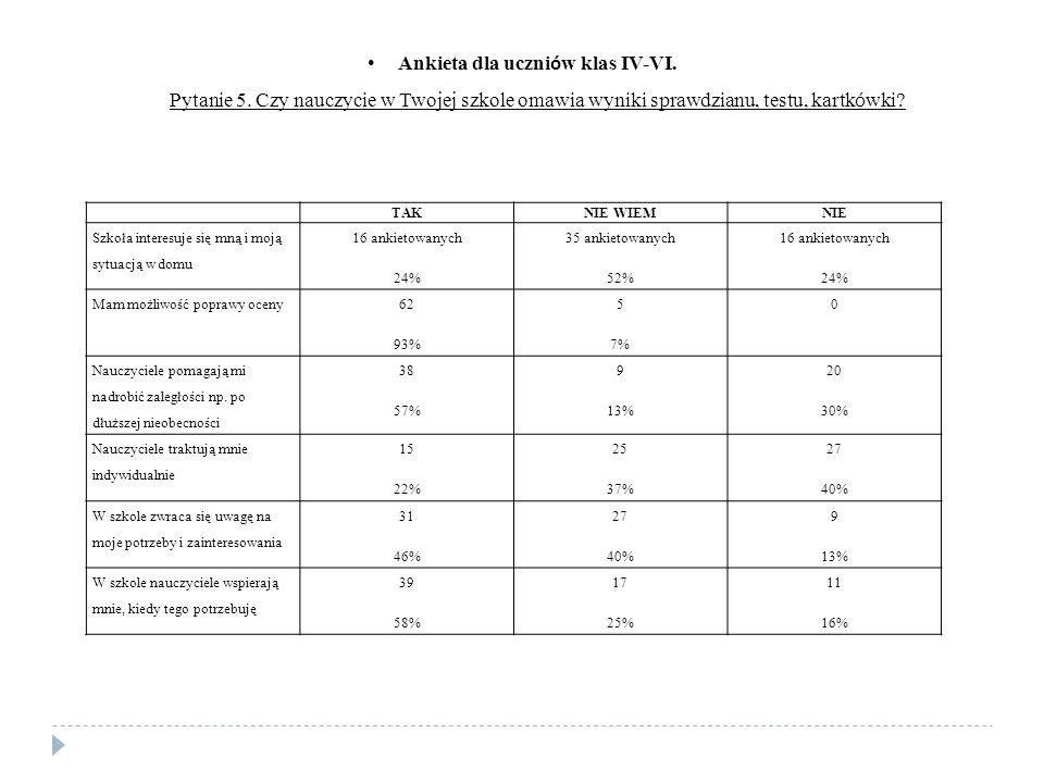 TAKNIE WIEMNIE Szkoła interesuje się mną i moją sytuacją w domu 16 ankietowanych 24% 35 ankietowanych 52% 16 ankietowanych 24% Mam możliwość poprawy oceny 62 93% 5 7% 0 Nauczyciele pomagają mi nadrobić zaległości np.