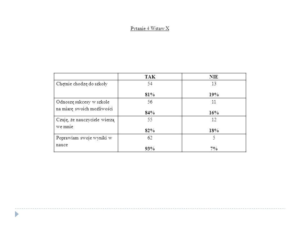 TAKNIE Chętnie chodzę do szkoły 54 81% 13 19% Odnoszę sukcesy w szkole na miarę swoich możliwości 56 84% 11 16% Czuję, że nauczyciele wierzą we mnie 55 82% 12 18% Poprawiam swoje wyniki w nauce 62 93% 5 7% Pytanie 4 Wstaw X