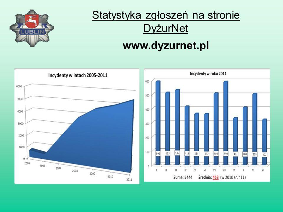 STRONY POŚWIĘCONE BEZPIECZEŃSTWU DZIECI I MŁODZIEŻY W SIECI www.dyzurnet.pl