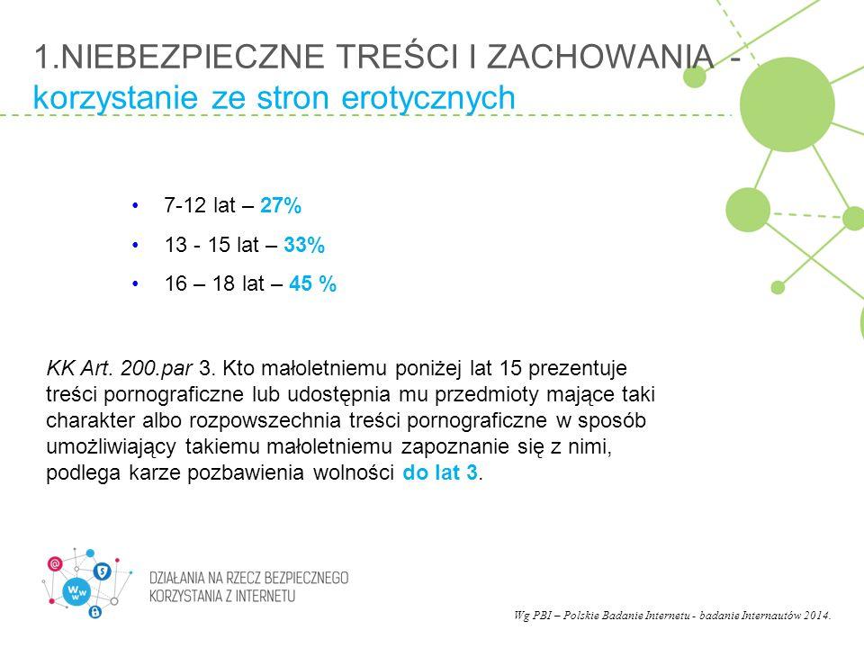 1.NIEBEZPIECZNE TREŚCI I ZACHOWANIA - korzystanie ze stron erotycznych 7-12 lat – 27% 13 - 15 lat – 33% 16 – 18 lat – 45 % Wg PBI – Polskie Badanie In