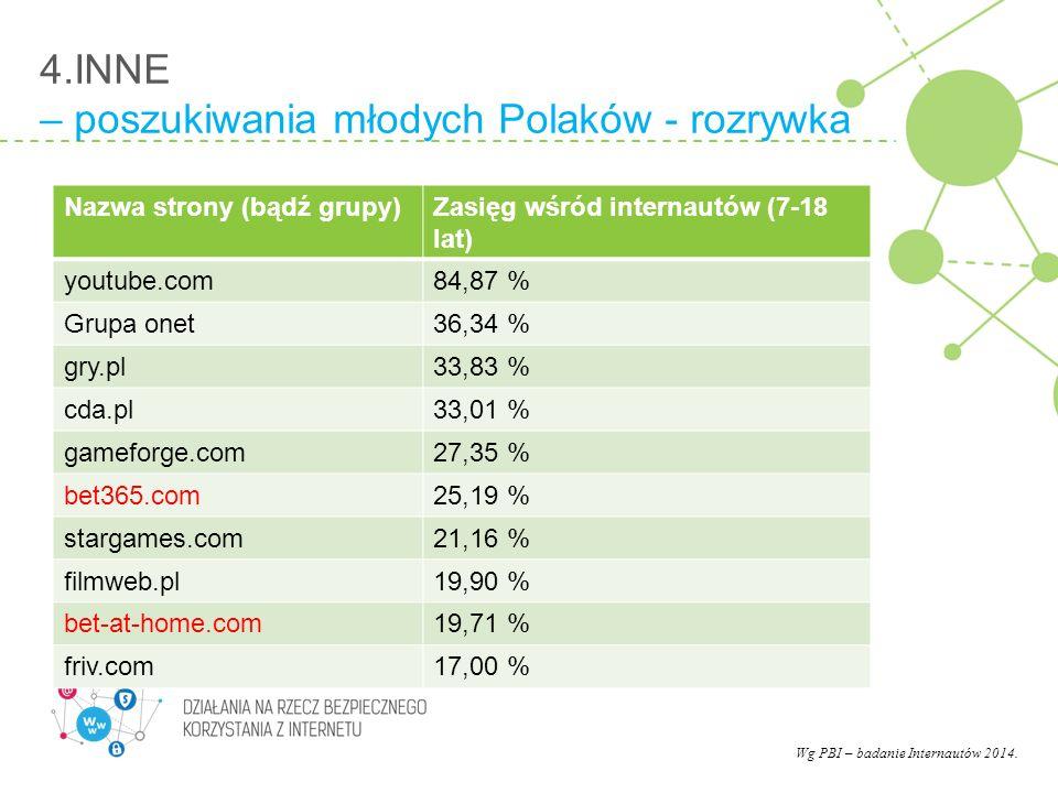 4.INNE – poszukiwania młodych Polaków - rozrywka Nazwa strony (bądź grupy)Zasięg wśród internautów (7-18 lat) youtube.com84,87 % Grupa onet36,34 % gry