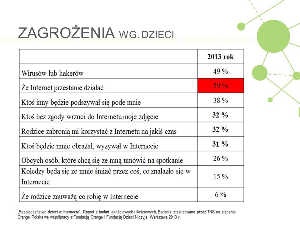 """3.KRADZIEŻ INFORMACJI, """" NA SKRÓTY – poszukiwania młodych Polaków - edukacja Nazwa strony (bądź grupy)Zasięg wśród internautów (7-18 lat) wikipedia.org45,87 % zadane.pl20,65 % Grupa google - edukacja13,57 % Grupa onet - edukacja9,49 % Grupa ściąga.pl - edukacja8,66 % bryk.pl8,46 % dajspisac.pl6,29 % Wg PBI – badanie Internautów 2014."""