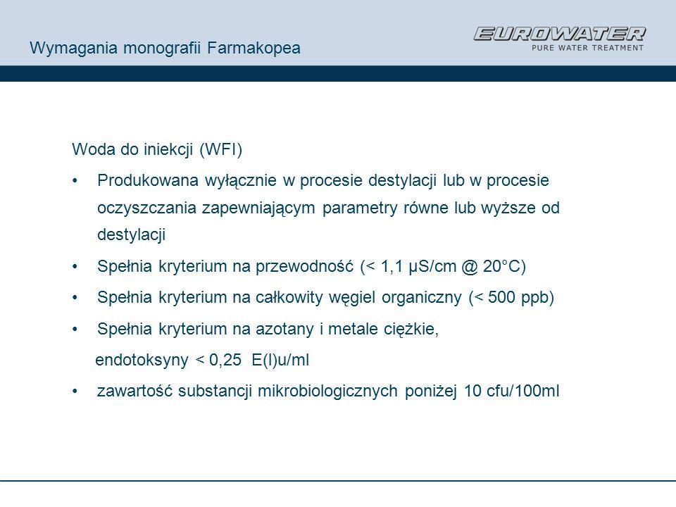Wymagania monografii Farmakopea Woda do iniekcji (WFI) Produkowana wyłącznie w procesie destylacji lub w procesie oczyszczania zapewniającym parametry równe lub wyższe od destylacji Spełnia kryterium na przewodność (< 1,1 µS/cm @ 20°C) Spełnia kryterium na całkowity węgiel organiczny (< 500 ppb) Spełnia kryterium na azotany i metale ciężkie, endotoksyny < 0,25 E(l)u/ml zawartość substancji mikrobiologicznych poniżej 10 cfu/100mI