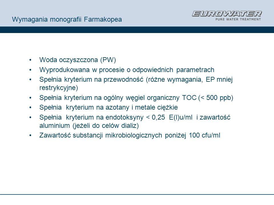Wymagania monografii Farmakopea Woda oczyszczona (PW) Wyprodukowana w procesie o odpowiednich parametrach Spełnia kryterium na przewodność (różne wymagania, EP mniej restrykcyjne) Spełnia kryterium na ogólny węgiel organiczny TOC (< 500 ppb) Spełnia kryterium na azotany i metale ciężkie Spełnia kryterium na endotoksyny < 0,25 E(l)u/ml i zawartość aluminium (jeżeli do celów dializ) Zawartość substancji mikrobiologicznych poniżej 100 cfu/mI