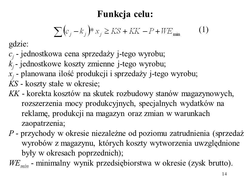 14 Funkcja celu: gdzie: c j - jednostkowa cena sprzedaży j-tego wyrobu; k j - jednostkowe koszty zmienne j-tego wyrobu; x j - planowana ilość produkcj