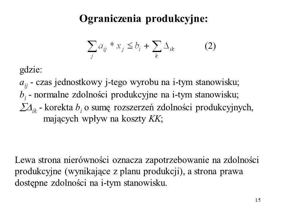 15 Ograniczenia produkcyjne: gdzie: a ij - czas jednostkowy j-tego wyrobu na i-tym stanowisku; b i - normalne zdolności produkcyjne na i-tym stanowisku;  ik - korekta b i o sumę rozszerzeń zdolności produkcyjnych, mających wpływ na koszty KK; Lewa strona nierówności oznacza zapotrzebowanie na zdolności produkcyjne (wynikające z planu produkcji), a strona prawa dostępne zdolności na i-tym stanowisku.