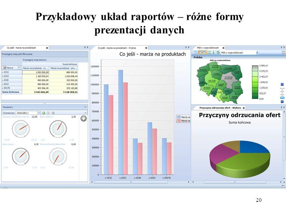 20 Przykładowy układ raportów – różne formy prezentacji danych
