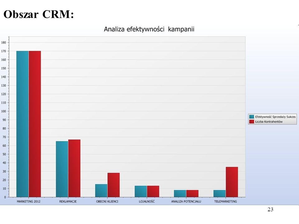 23 Obszar CRM: