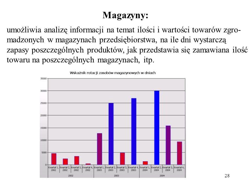 28 Magazyny: umożliwia analizę informacji na temat ilości i wartości towarów zgro- madzonych w magazynach przedsiębiorstwa, na ile dni wystarczą zapas