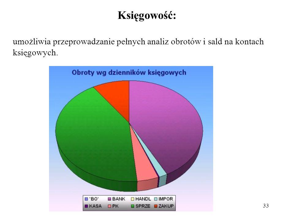 33 Księgowość: umożliwia przeprowadzanie pełnych analiz obrotów i sald na kontach księgowych.