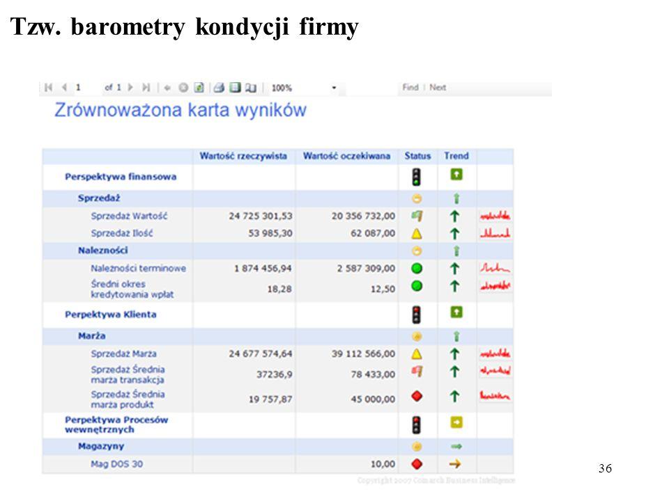 36 Tzw. barometry kondycji firmy