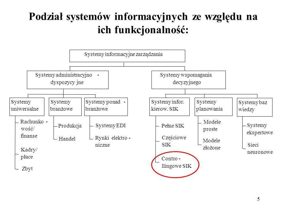 5 Podział systemów informacyjnych ze względu na ich funkcjonalność: