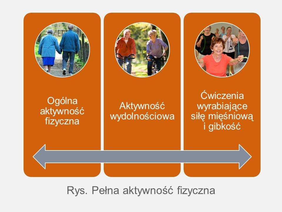Rys. Pełna aktywność fizyczna Ogólna aktywność fizyczna Aktywność wydolnościowa Ćwiczenia wyrabiające siłę mięśniową i gibkość