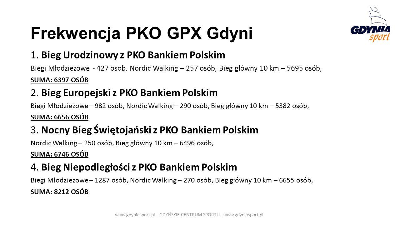 Frekwencja PKO GPX Gdyni 1.