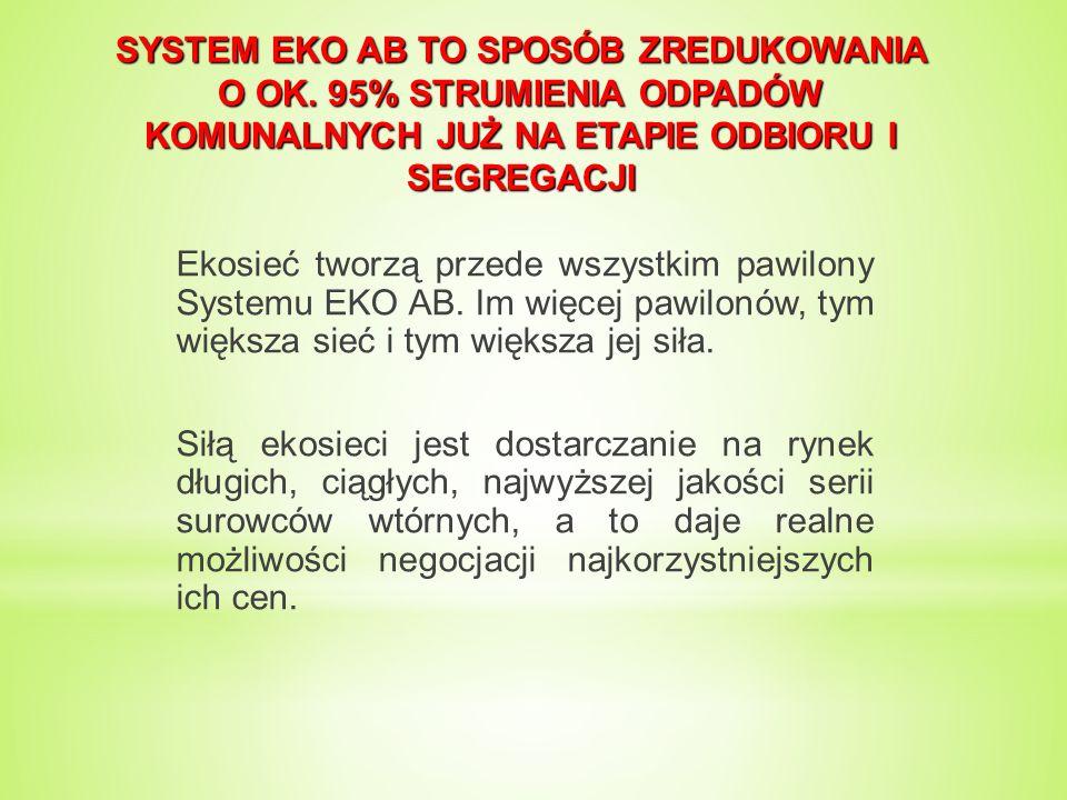 SYSTEM EKO AB TO SPOSÓB ZREDUKOWANIA O OK.