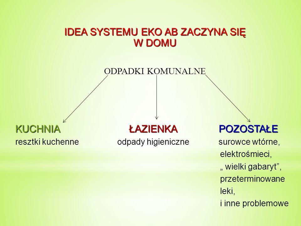 """IDEA SYSTEMU EKO AB ZACZYNA SIĘ W DOMU ODPADKI KOMUNALNE KUCHNIA ŁAZIENKA POZOSTAŁE resztki kuchenne odpady higieniczne surowce wtórne, elektrośmieci, """" wielki gabaryt , przeterminowane leki, i inne problemowe"""