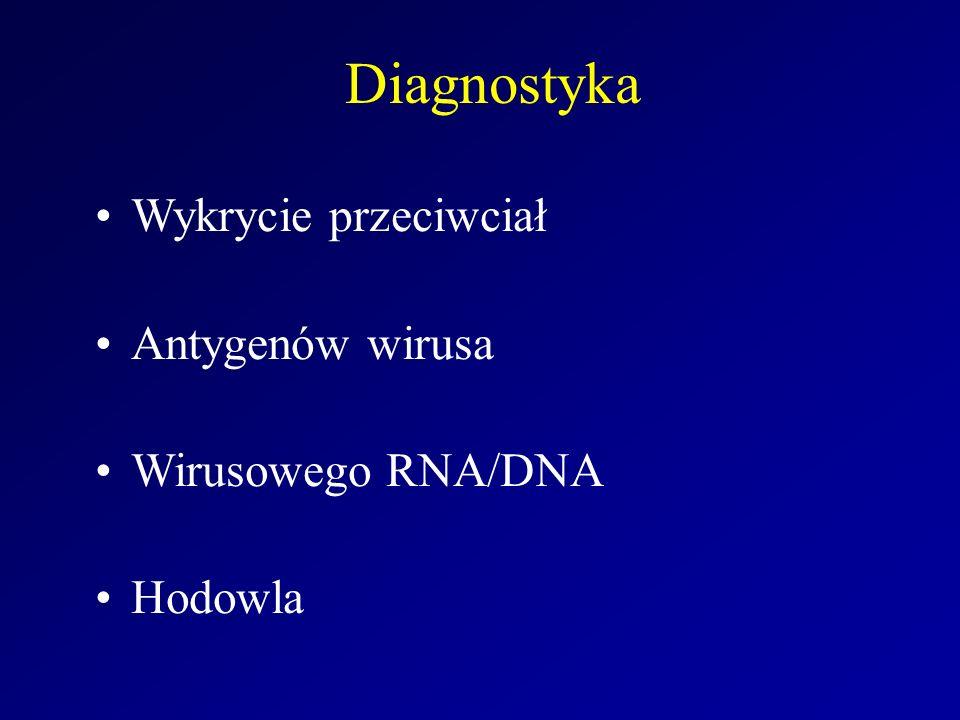 Diagnostyka Wykrycie przeciwciał Antygenów wirusa Wirusowego RNA/DNA Hodowla