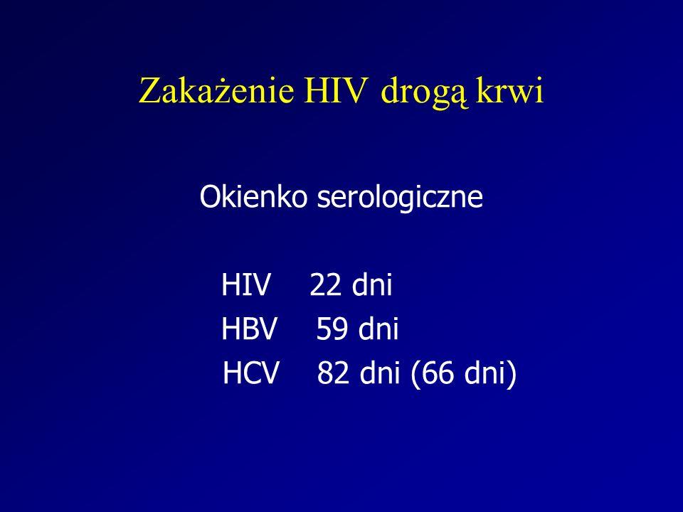 Zakażenie HIV drogą krwi Okienko serologiczne HIV 22 dni HBV 59 dni HCV 82 dni (66 dni)