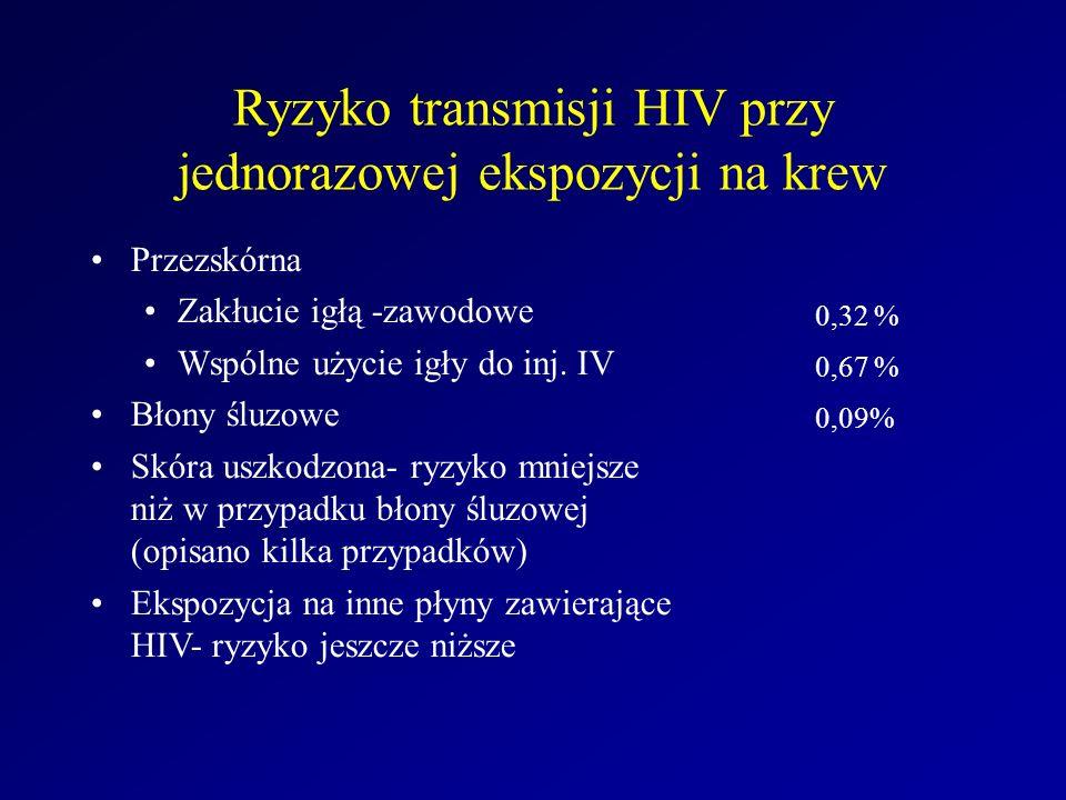 Ryzyko transmisji HIV przy jednorazowej ekspozycji na krew Przezskórna Zakłucie igłą -zawodowe Wspólne użycie igły do inj. IV Błony śluzowe Skóra uszk