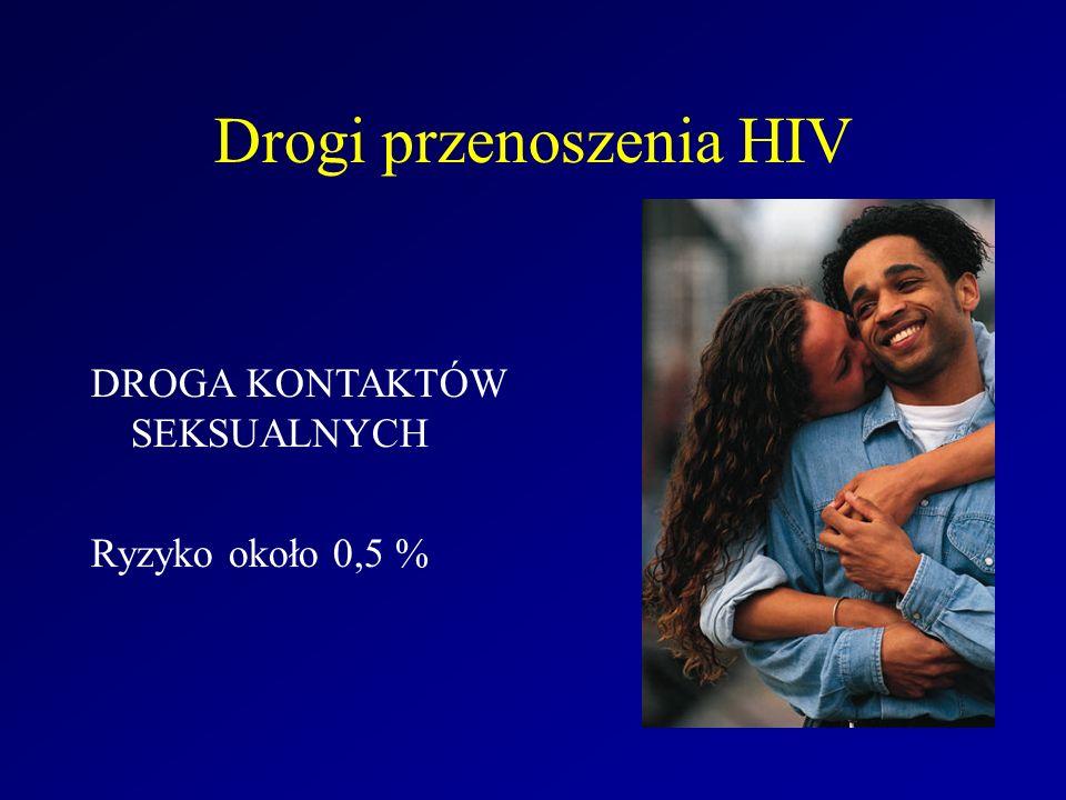 Drogi przenoszenia HIV DROGA KONTAKTÓW SEKSUALNYCH Ryzyko około 0,5 %