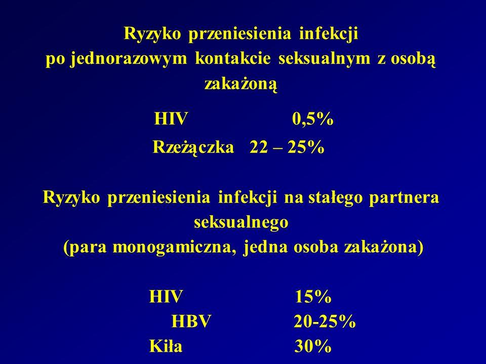 Ryzyko przeniesienia infekcji po jednorazowym kontakcie seksualnym z osobą zakażoną HIV0,5% Rzeżączka22 – 25% Ryzyko przeniesienia infekcji na stałego