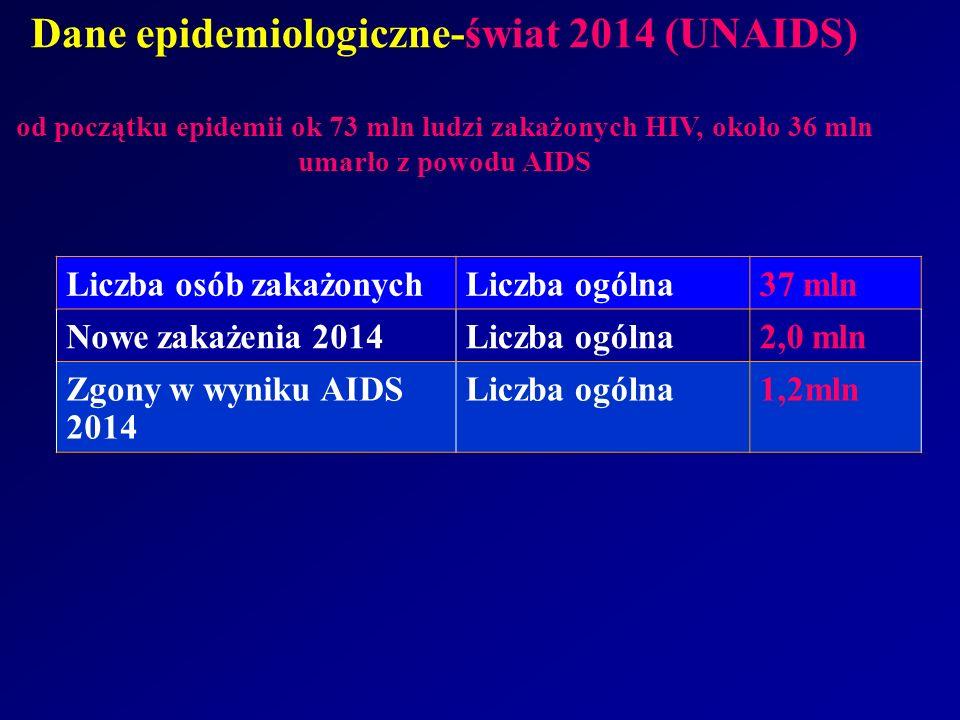 Dane epidemiologiczne-świat 2014 (UNAIDS) od początku epidemii ok 73 mln ludzi zakażonych HIV, około 36 mln umarło z powodu AIDS Liczba osób zakażonyc
