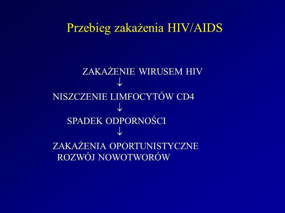 Przebieg zakażenia HIV/AIDS ZAKAŻENIE WIRUSEM HIV  NISZCZENIE LIMFOCYTÓW CD4  SPADEK ODPORNOŚCI  ZAKAŻENIA OPORTUNISTYCZNE ROZWÓJ NOWOTWORÓW