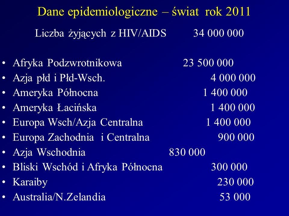 Dane epidemiologiczne – świat rok 2011 Liczba żyjących z HIV/AIDS 34 000 000 Afryka Podzwrotnikowa 23 500 000 Azja płd i Płd-Wsch. 4 000 000 Ameryka P