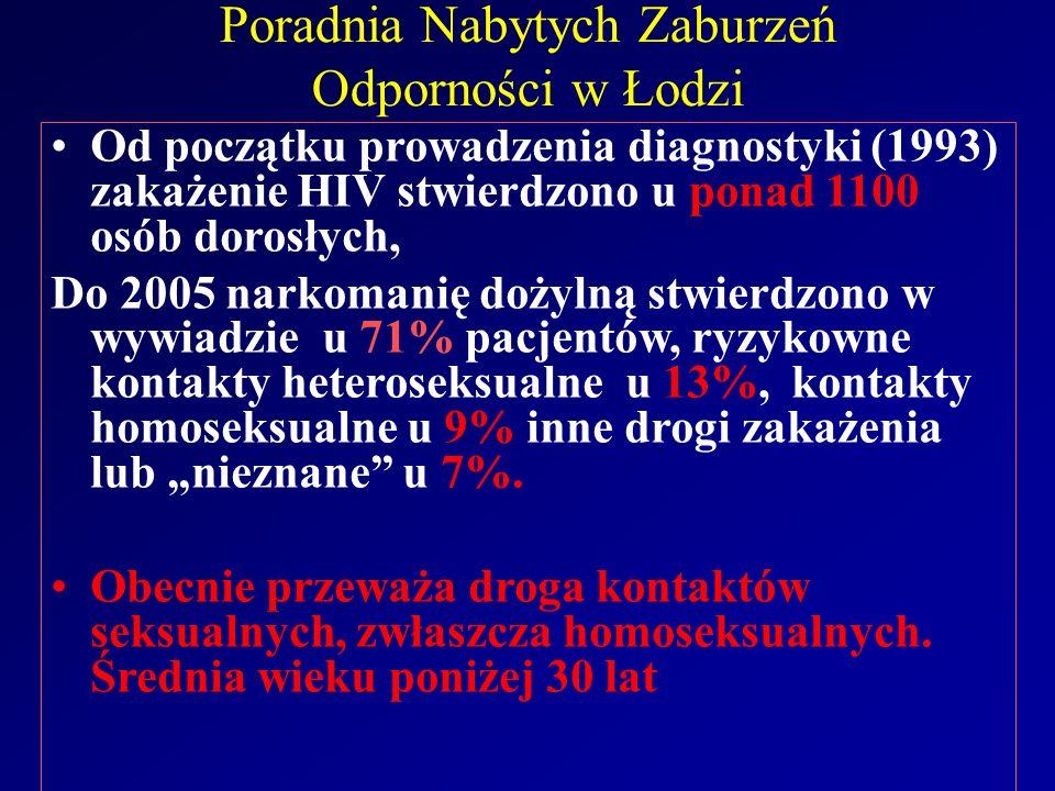 """Poradnia Nabytych Zaburzeń Odporności w Łodzi Od początku prowadzenia diagnostyki (1993) zakażenie HIV stwierdzono u ponad 1100 osób dorosłych, Do 2005 narkomanię dożylną stwierdzono w wywiadzie u 71% pacjentów, ryzykowne kontakty heteroseksualne u 13%, kontakty homoseksualne u 9% inne drogi zakażenia lub """"nieznane u 7%."""