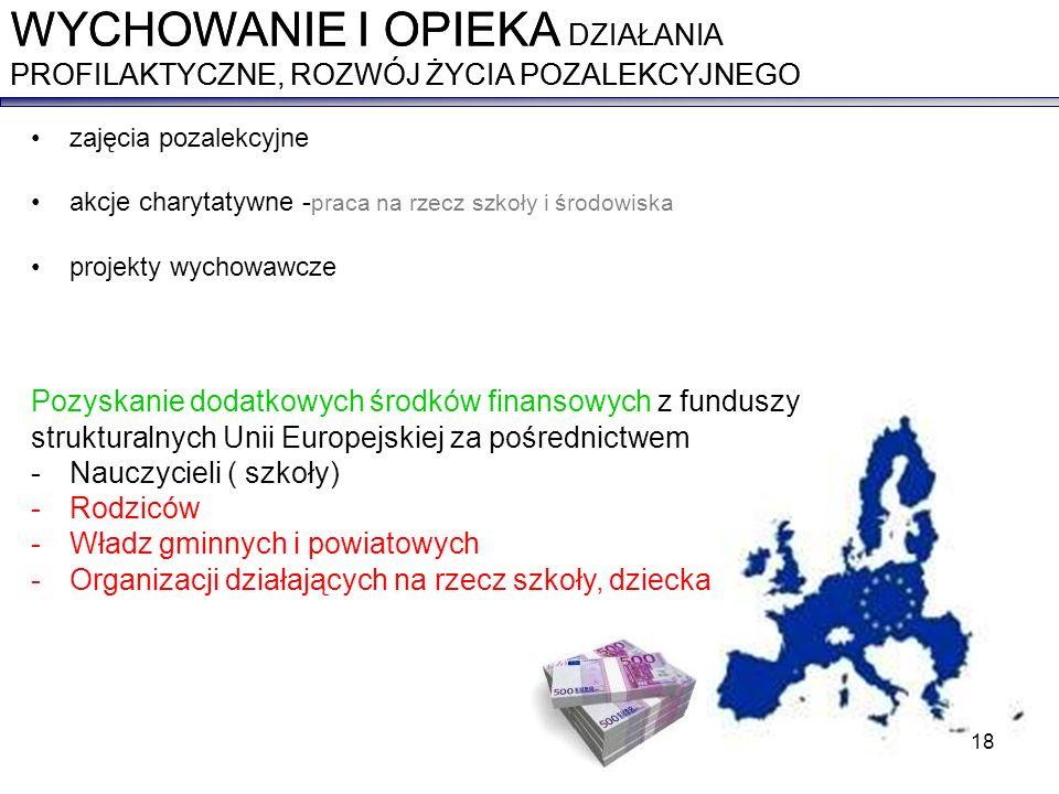 zajęcia pozalekcyjne akcje charytatywne - praca na rzecz szkoły i środowiska projekty wychowawcze Pozyskanie dodatkowych środków finansowych z funduszy strukturalnych Unii Europejskiej za pośrednictwem -Nauczycieli ( szkoły) -Rodziców -Władz gminnych i powiatowych -Organizacji działających na rzecz szkoły, dziecka WYCHOWANIE I OPIEKA DZIAŁANIA PROFILAKTYCZNE, ROZWÓJ ŻYCIA POZALEKCYJNEGO 18