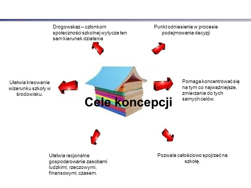 Drogowskaz – członkom społeczności szkolnej wytycza ten sam kierunek działania Punkt odniesienie w procesie podejmowania decyzji Ułatwia kreowanie wizerunku szkoły w środowisku.