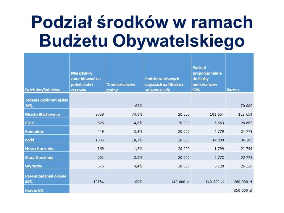Podział środków w ramach Budżetu Obywatelskiego Dzielnice/Sołectwa Mieszkańcy zameldowani na pobyt stały i czasowy % mieszkańców gminy Podział w równych częściach na Miasto i sołectwa 50% Podział proporcjonalnie do liczby mieszkańców 50%Razem Zadania ogólnomiejskie 20%-100%--70 000 Miasto Blachownia973974,0%20 000103 654123 654 Cisie6264,8%20 0006 66326 663 Konradów4493,4%20 0004 77924 779 Łojki133510,1%20 00014 20934 209 Nowa Gorzelnia1691,3%20 0001 79921 799 Stara Gorzelnia2612,0%20 0002 77822 778 Wyrazów5754,4%20 0006 12026 120 Razem zadanial okalne 80%13154100%140 000 zł 280 000 zł Razem BO350 000 zł