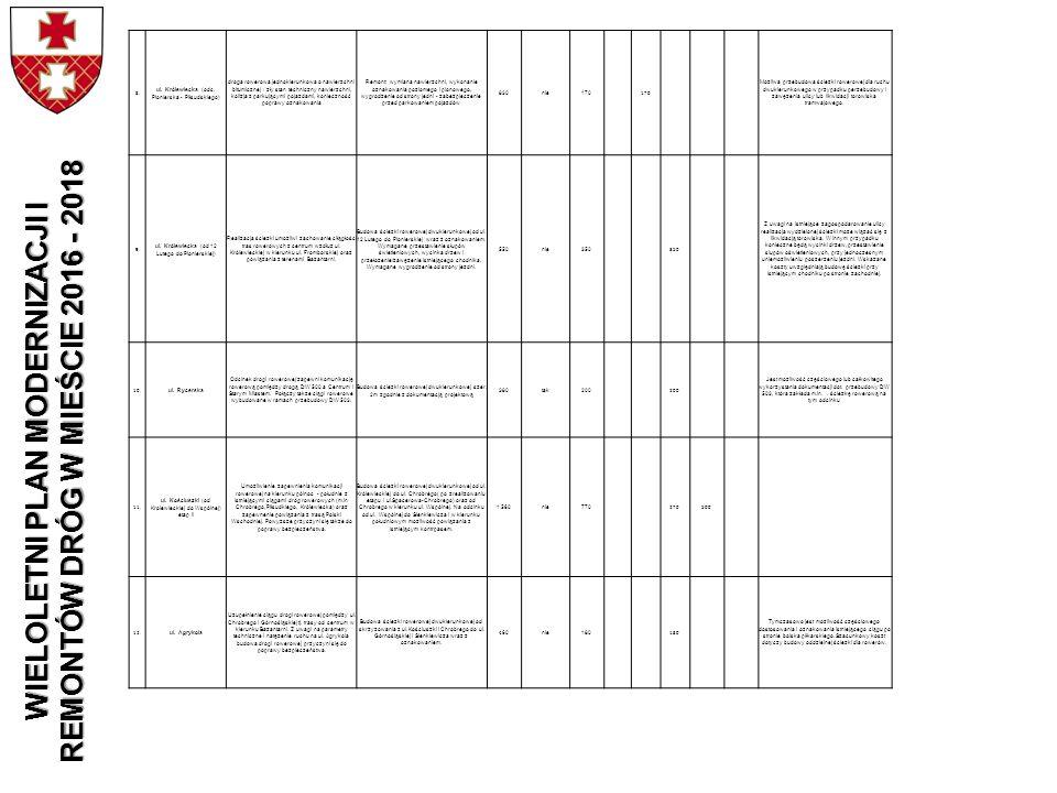 8. ul. Królewiecka (odc. Pionierska - Piłsudskiego) droga rowerowa jednokierunkowa o nawierzchni bitumicznej / zły stan techniczny nawierzchni, kolizj