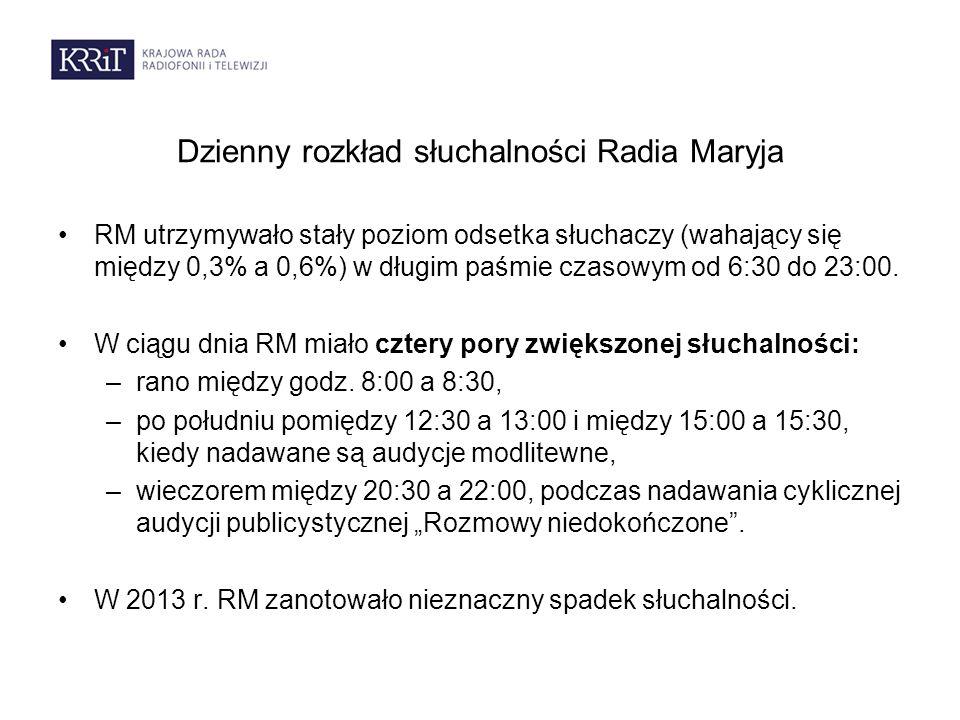 Dzienny rozkład słuchalności Radia Maryja RM utrzymywało stały poziom odsetka słuchaczy (wahający się między 0,3% a 0,6%) w długim paśmie czasowym od 6:30 do 23:00.