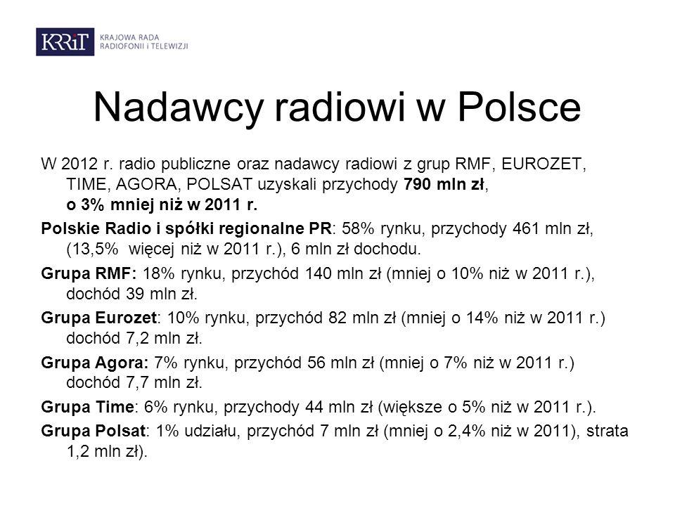 Nadawcy radiowi w Polsce W 2012 r.
