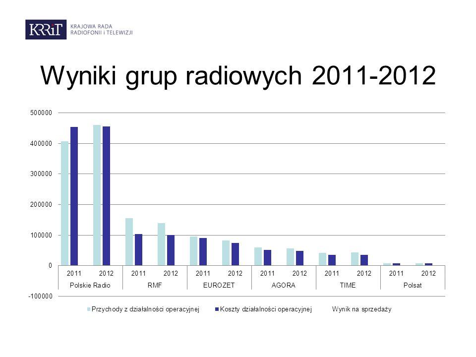 Wyniki grup radiowych 2011-2012