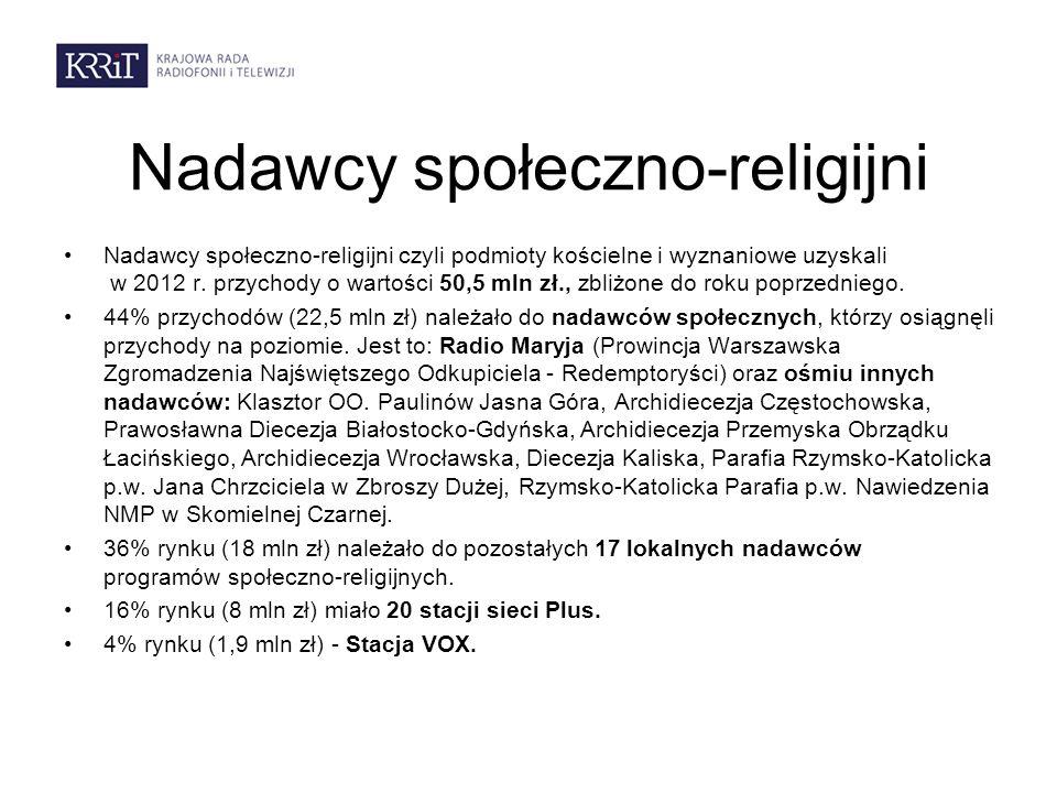 Nadawcy społeczno-religijni Nadawcy społeczno-religijni czyli podmioty kościelne i wyznaniowe uzyskali w 2012 r.