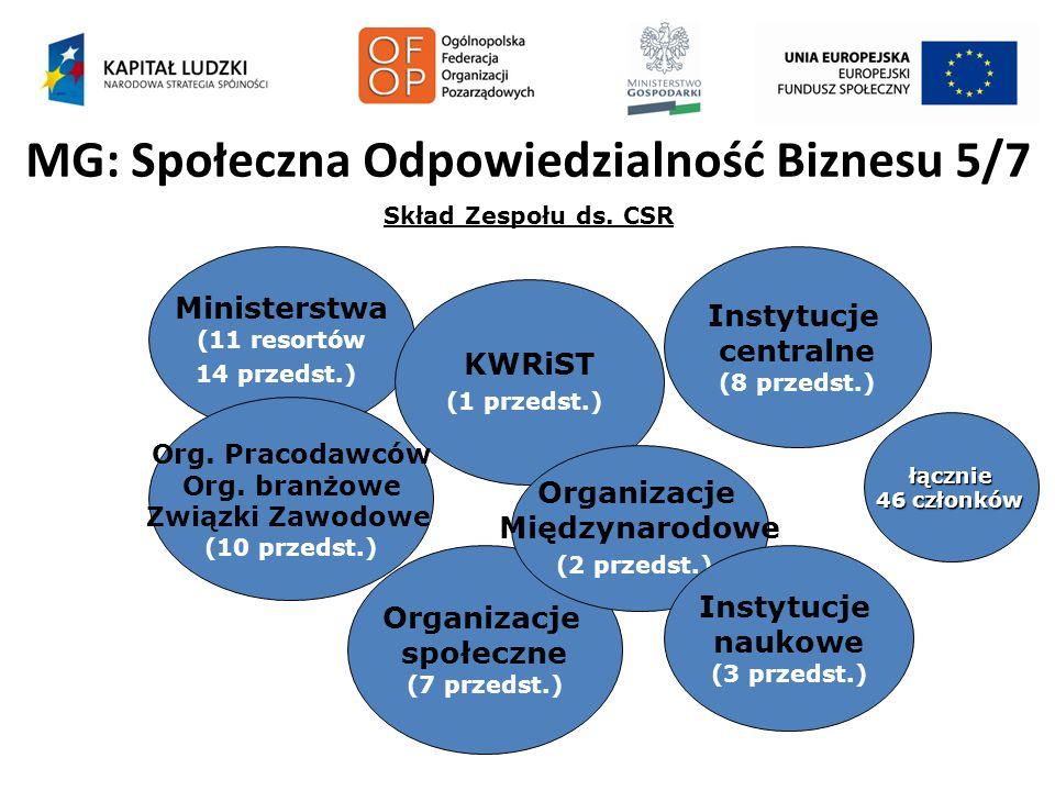 MG: Społeczna Odpowiedzialność Biznesu 5/7 Skład Zespołu ds. CSR Ministerstwa (11 resortów 14 przedst.) KWRiST (1 przedst.) Instytucje centralne (8 pr