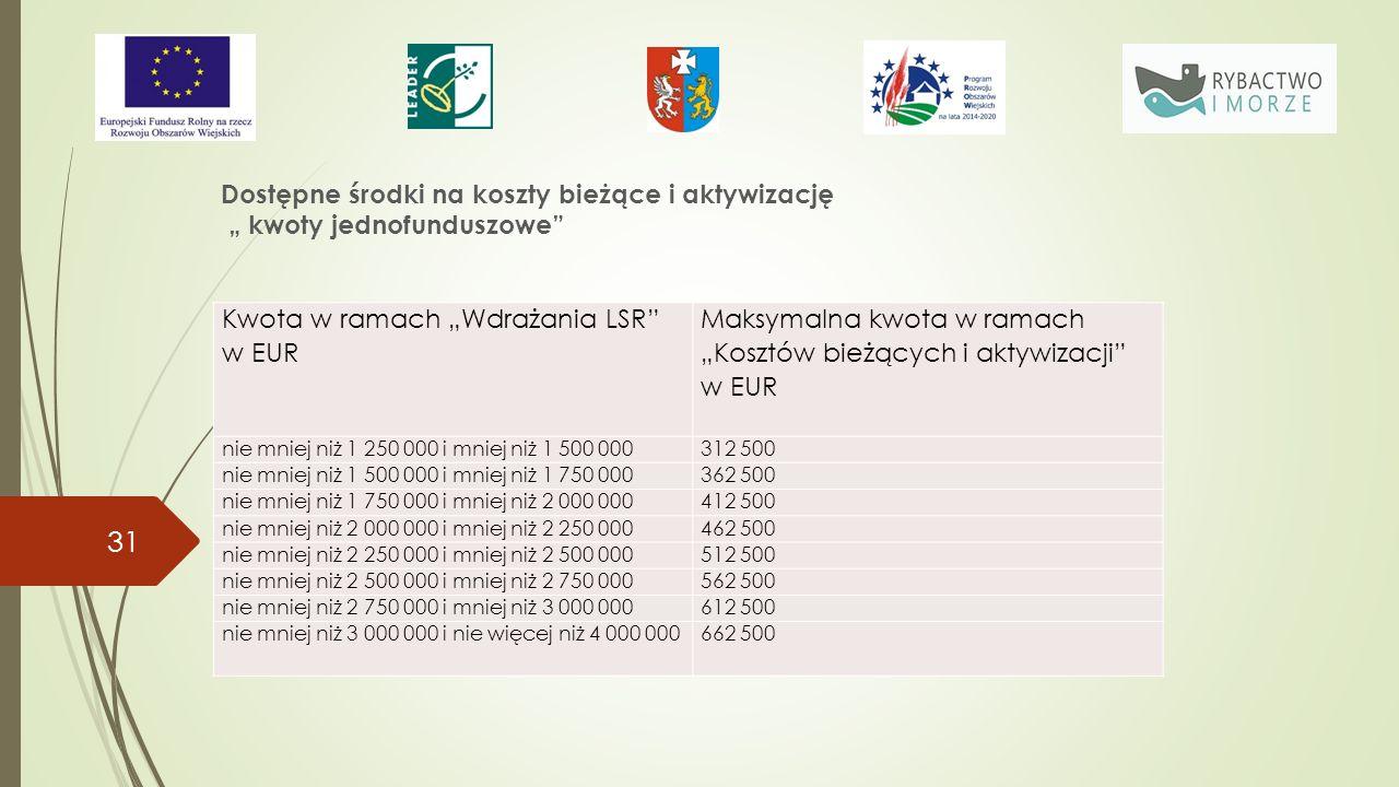 """31 Kwota w ramach """"Wdrażania LSR w EUR Maksymalna kwota w ramach """"Kosztów bieżących i aktywizacji w EUR nie mniej niż 1 250 000 i mniej niż 1 500 000312 500 nie mniej niż 1 500 000 i mniej niż 1 750 000362 500 nie mniej niż 1 750 000 i mniej niż 2 000 000412 500 nie mniej niż 2 000 000 i mniej niż 2 250 000462 500 nie mniej niż 2 250 000 i mniej niż 2 500 000512 500 nie mniej niż 2 500 000 i mniej niż 2 750 000562 500 nie mniej niż 2 750 000 i mniej niż 3 000 000612 500 nie mniej niż 3 000 000 i nie więcej niż 4 000 000662 500 Dostępne środki na koszty bieżące i aktywizację """" kwoty jednofunduszowe"""