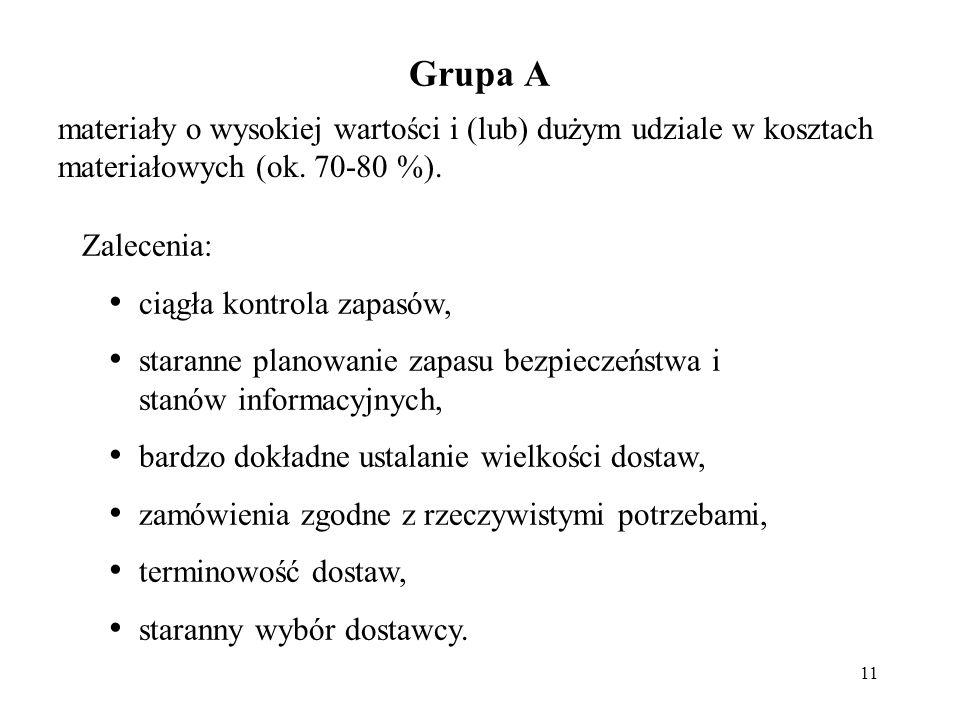 11 Grupa A materiały o wysokiej wartości i (lub) dużym udziale w kosztach materiałowych (ok.