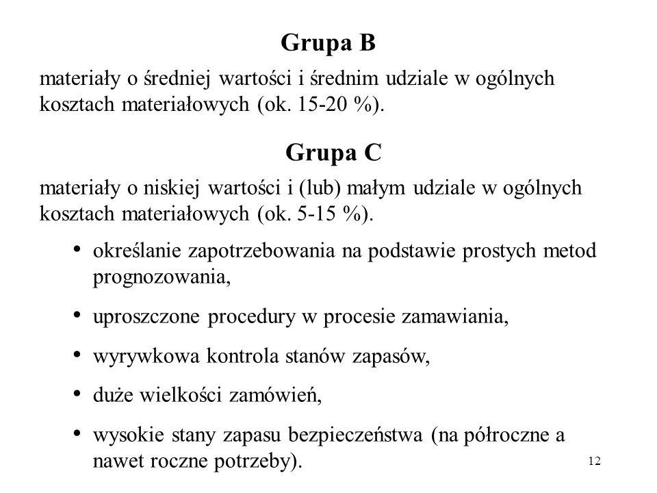12 Grupa B materiały o średniej wartości i średnim udziale w ogólnych kosztach materiałowych (ok. 15-20 %). Grupa C określanie zapotrzebowania na pods