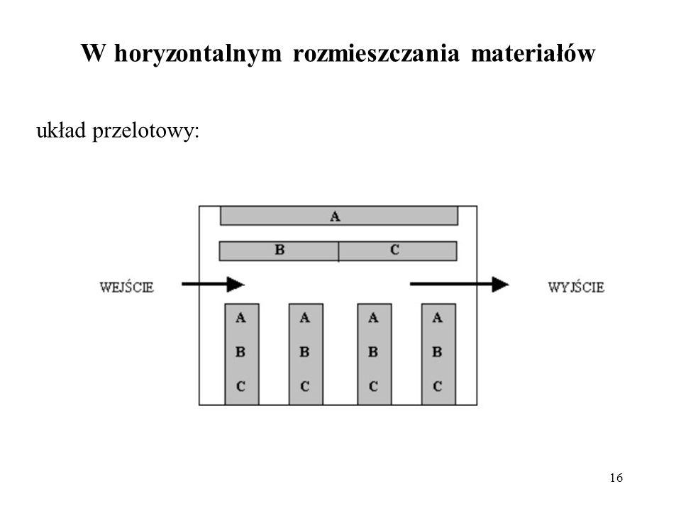 16 układ przelotowy: W horyzontalnym rozmieszczania materiałów