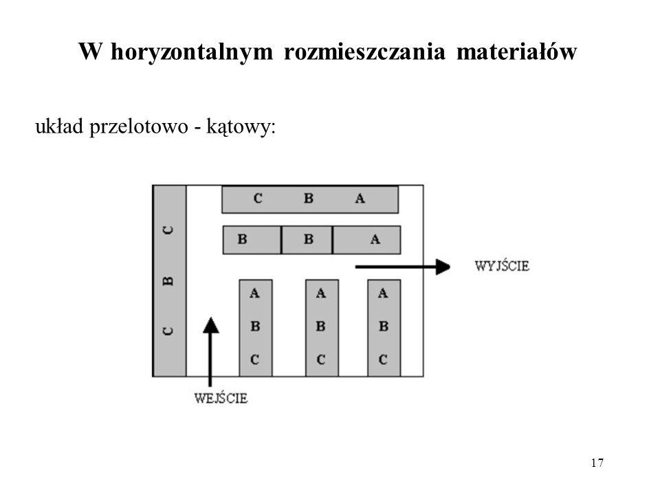 17 układ przelotowo - kątowy: W horyzontalnym rozmieszczania materiałów