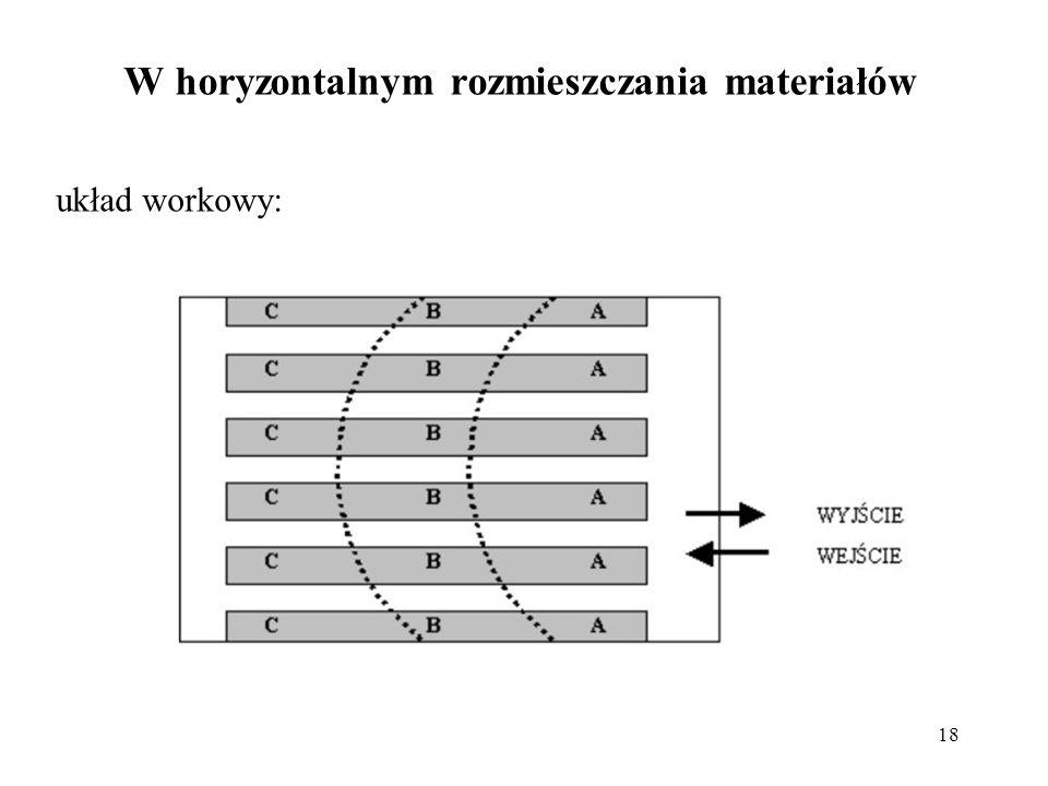 18 układ workowy: W horyzontalnym rozmieszczania materiałów