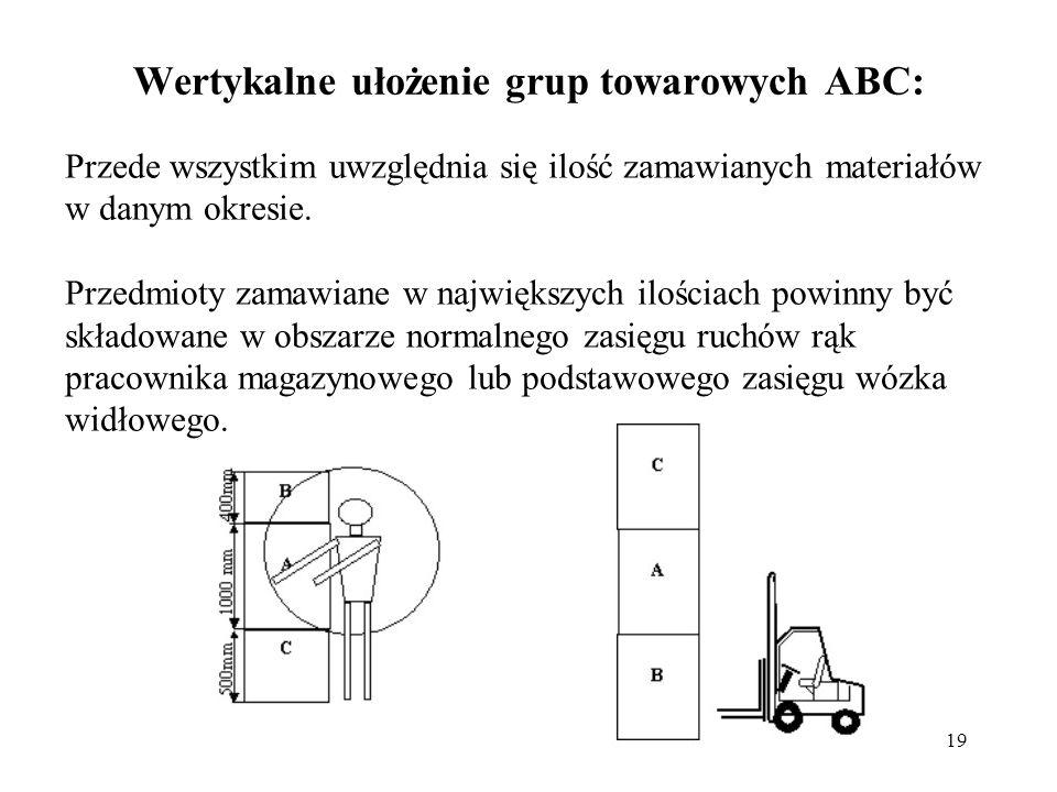 19 Wertykalne ułożenie grup towarowych ABC: Przede wszystkim uwzględnia się ilość zamawianych materiałów w danym okresie. Przedmioty zamawiane w najwi