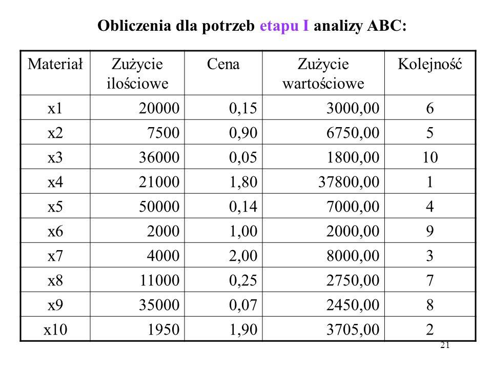 21 Obliczenia dla potrzeb etapu I analizy ABC: MateriałZużycie ilościowe CenaZużycie wartościowe Kolejność x1200000,153000,006 x275000,906750,005 x3360000,051800,0010 x4210001,8037800,001 x5500000,147000,004 x620001,002000,009 x740002,008000,003 x8110000,252750,007 x9350000,072450,008 x1019501,903705,002