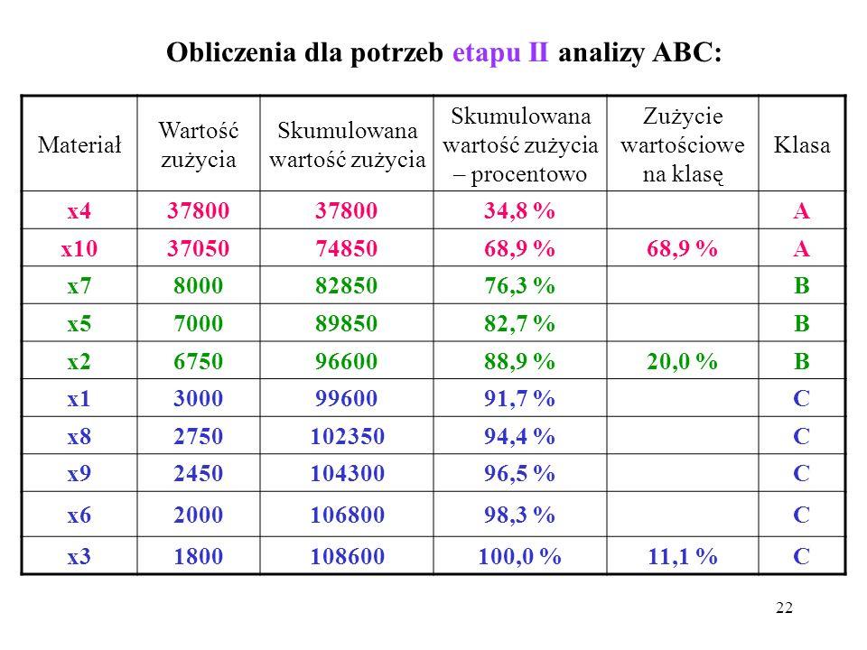 22 Obliczenia dla potrzeb etapu II analizy ABC: Materiał Wartość zużycia Skumulowana wartość zużycia Skumulowana wartość zużycia – procentowo Zużycie wartościowe na klasę Klasa x437800 34,8 % A x10370507485068,9 % A x780008285076,3 % B x570008985082,7 % B x267509660088,9 %20,0 %B x130009960091,7 % C x8275010235094,4 % C x9245010430096,5 % C x6200010680098,3 % C x31800108600100,0 %11,1 %C