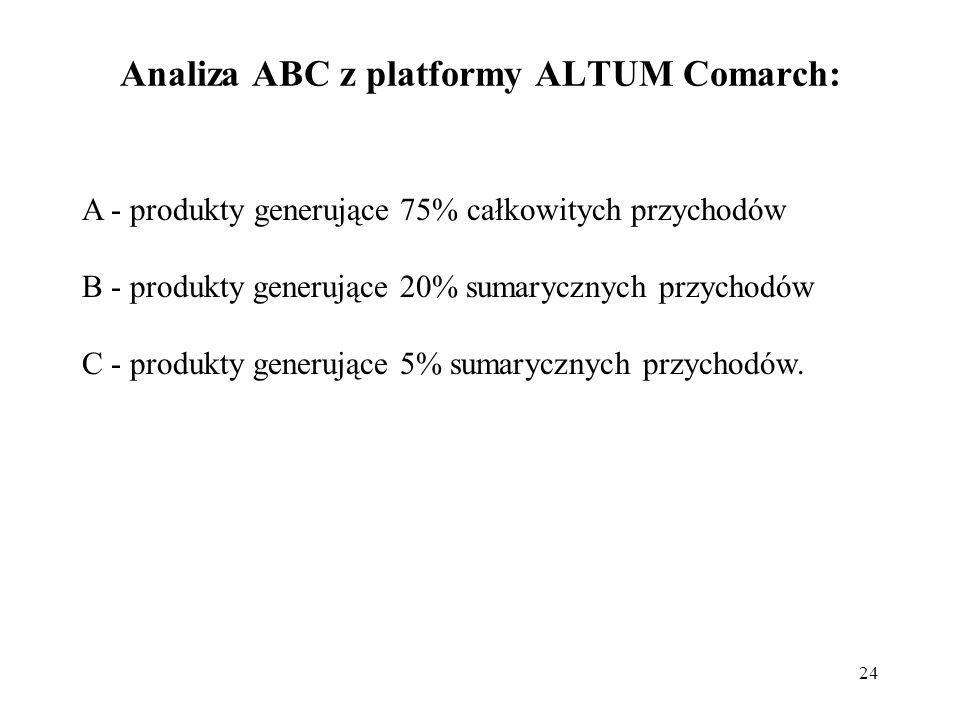 24 Analiza ABC z platformy ALTUM Comarch: A - produkty generujące 75% całkowitych przychodów B - produkty generujące 20% sumarycznych przychodów C - produkty generujące 5% sumarycznych przychodów.